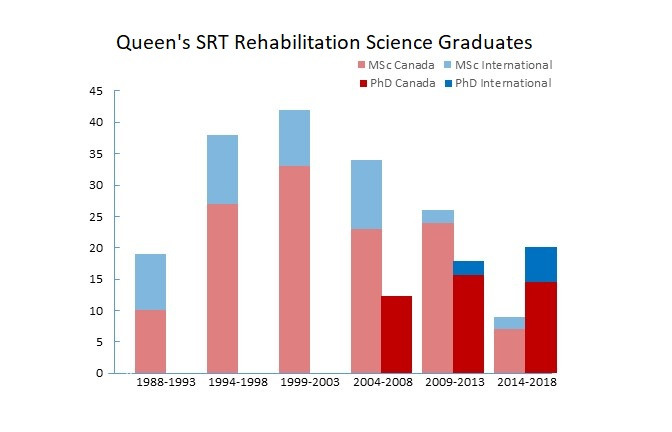 Queen's SRT Rehabilitation Science Graduates